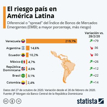 Infografía - El riesgo país en América Latina