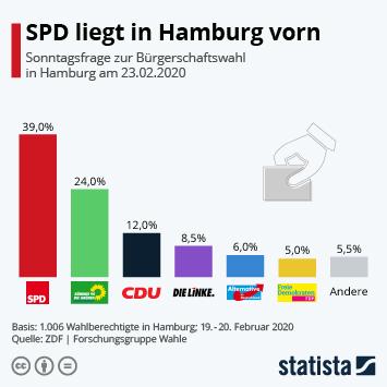 Infografik - Sonntagsfrage Bürgerschaftswahl Hamburg