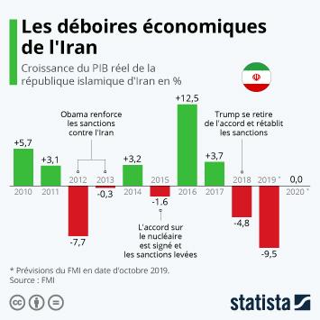 Infographie - Les déboires économiques de l'Iran
