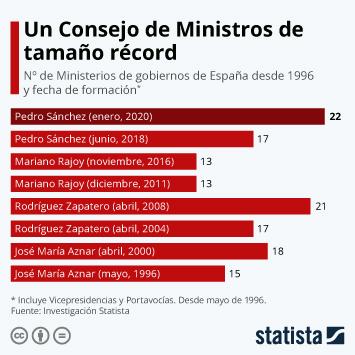 Infografía - Número de Ministerios de España desde 1996
