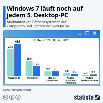 Infografik - Desktop-Marktanteile von Betriebssystemen weltweit