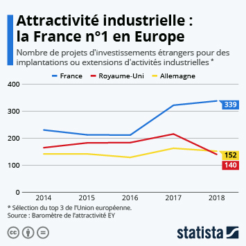 Infographie: Attractivité industrielle : la France n°1 en Europe | Statista