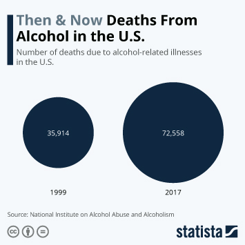 Infographic - deaths due to alcohol related illnesses in the US