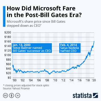 Infographic - Microsoft's share price since Bill Gates stepped down as CEO