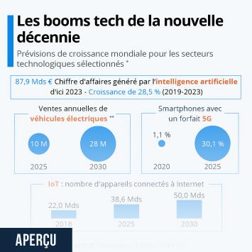 Infographie - previsions croissance mondiale pour secteurs technologiques prometteurs de la decennie