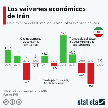 Infografía - PIB real en la República Islámica de Irán