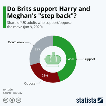 Infographic - share of UK adults who support or oppose Megxit