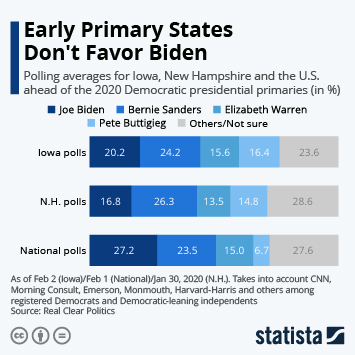 Infographic - Polling averages for Iowa, New Hampshire and U.S. 2020 elections