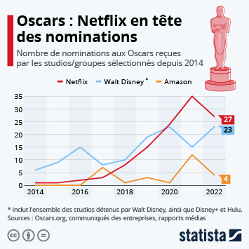 Infographie - nominations de netflix aux oscars depuis 2014