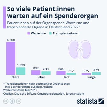 Infografik: So viele Patienten warten auf ein Spenderorgan | Statista