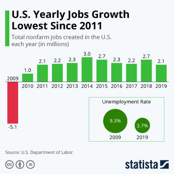 Infographic - us jobs growth slows