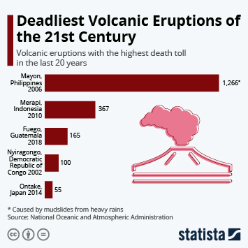 Infographic: Deadliest Volcanic Eruptions of the 21st Century | Statista