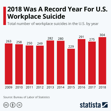 Infographic - total number of workplace suicides in the U.S.