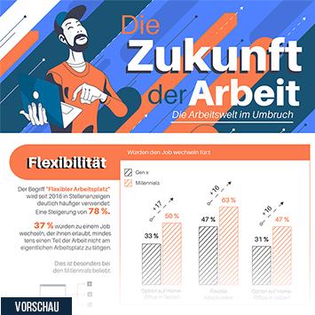 Infografik - Daten zur Zukunft der Arbeit