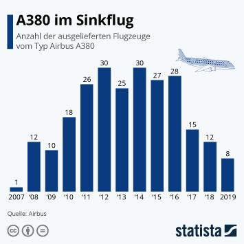 Infografik - Anzahl der ausgelieferten Flugzeuge vom Typ Airbus A380