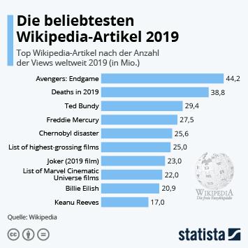 Infografik - Die beliebtesten Wikipedia-Artikel weltweit
