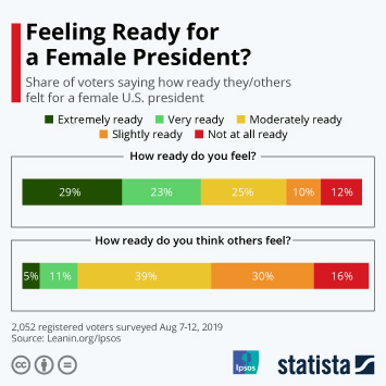 Infographic - Share of voters saying how ready they/others felt for a female U.S. president
