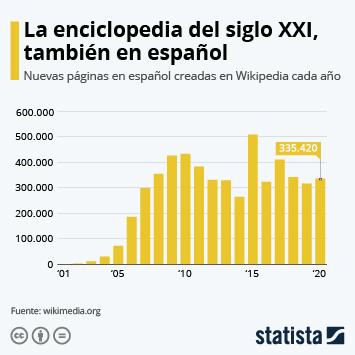 Infografía: Casi dos décadas de la mayor enciclopedia en español del mundo | Statista
