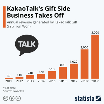 Infographic - Annual revenue KakaoTalk Gift