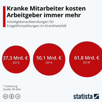 Infografik - Entgeltfortzahlungen von Arbeitgebern bei Krankheit