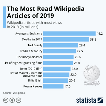 Infographic: The Most Read Wikipedia Articles of 2019 | Statista