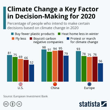 Infographic: Climate Change a Key Factor in Decision-Making for 2020 | Statista