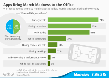 Infographic: Apps Bring March Madness to the Office | Statista