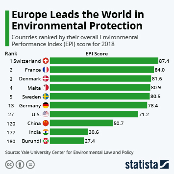 Infographic - European countries healthiest environments