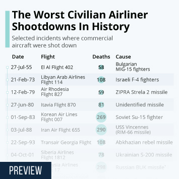 Infographic - selected incidents where commercial aircraft were shot down