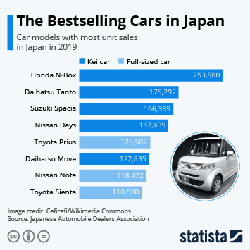 Infographic - bestselling car models Japan