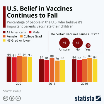 Infographic: U.S. Belief in Vaccines Continues to Fall | Statista