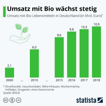 Infografik - Umsatz mit Bio-Lebensmitteln in Deutschland