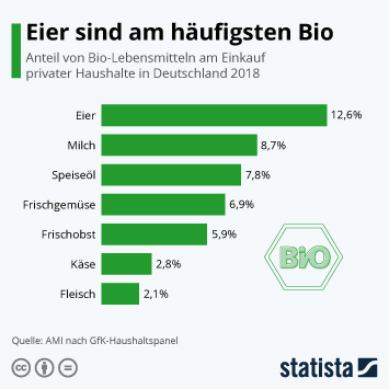 Infografik - Anteil von Bio-Lebensmitteln am Einkauf in Deutschland