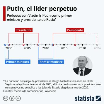 Infografía: Putin podrá optar a dos mandatos presidenciales más en Rusia | Statista