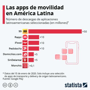 Infografía: Las apps de transporte y envíos, de América Latina al mundo | Statista