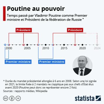 Infographie - temps passe par vladimir poutine au pouvoir
