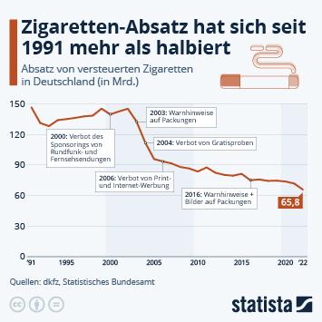 Infografik - Absatz von Zigaretten in Deutschland