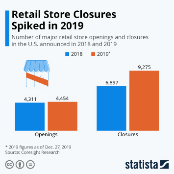 Infographic - Retail store openings and closings in the United States
