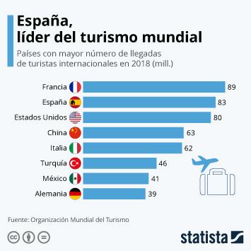 Infografía - Turistas internacionales