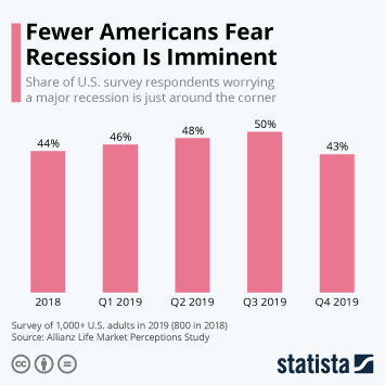 Infographic - U.S. survey respondents worrying recession is imminent