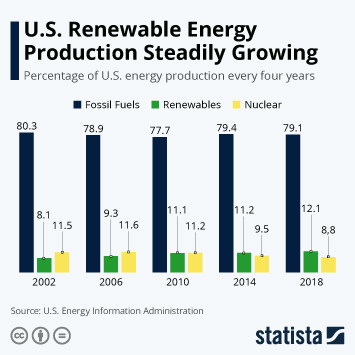 Infographic - renewable energy growth in america