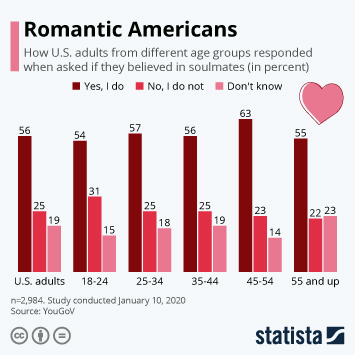 Infographic - soulmates americans love