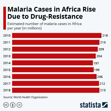 Infographic - malaria cases rising in africa