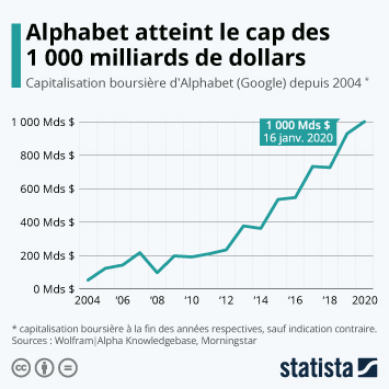 Infographie - evolution de la capitalisation boursiere alphabet google