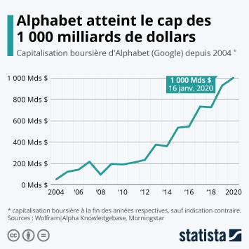 Infographie - Alphabet atteint le cap des 1 000 milliards de dollars