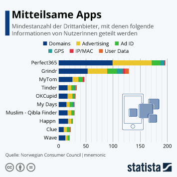Infografik - Datenweitergabe von Apps an Drittanbieter