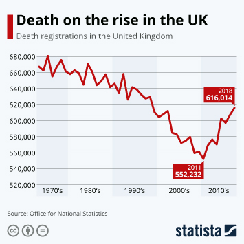 Infographic - Death on the rise in the UK