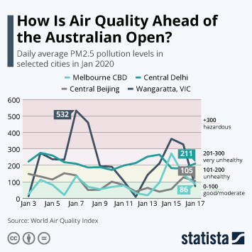 Infographic - Daily average PM2.5 pollution levels Australia India China