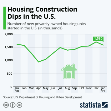 Infographic - housing construction rapidly growing