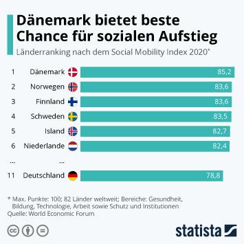 Infografik - Länderranking nach dem Social Mobility Index